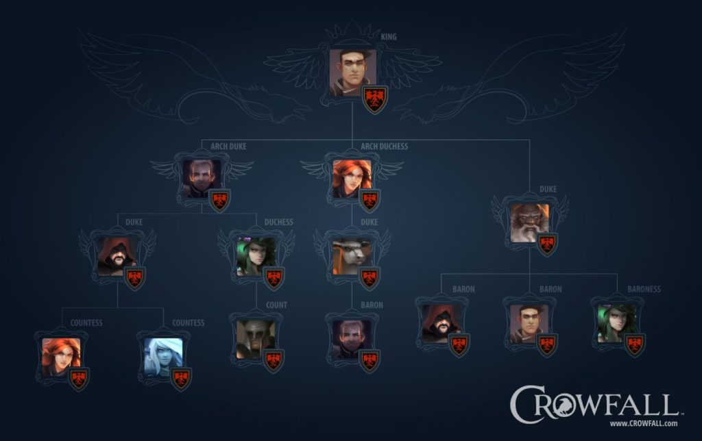 Crowfall_Hierarchy
