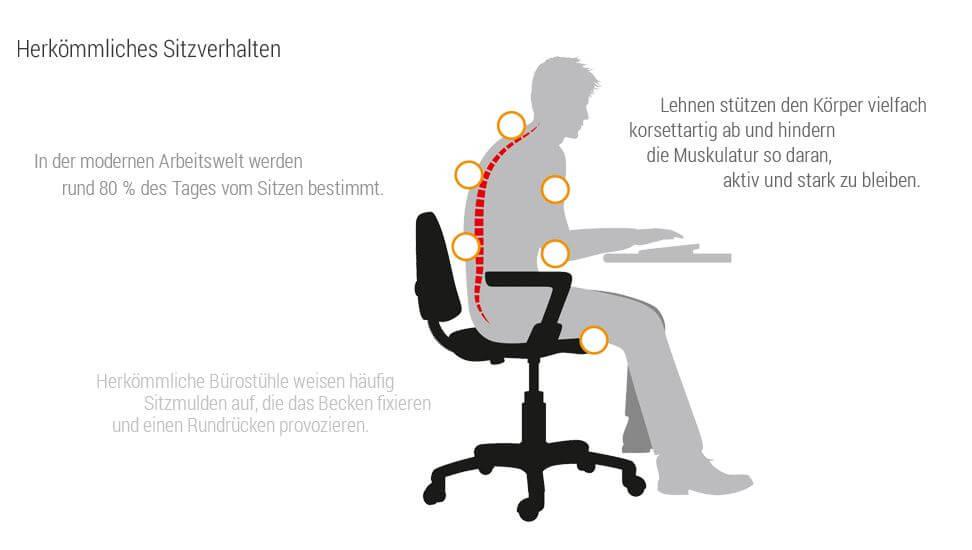 swopper der ergonomische stuhl im test bewegung und gesundheit im sitzen. Black Bedroom Furniture Sets. Home Design Ideas