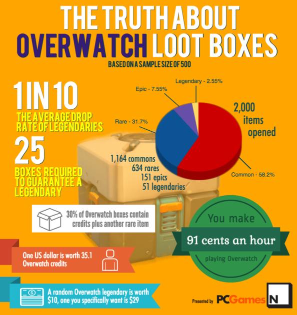 Overwatch lootbox pcgamesn infografik