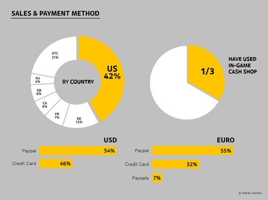 Black Desert Sales Payment Method
