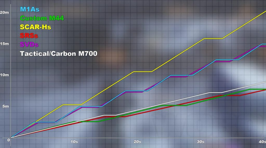 m700-stats