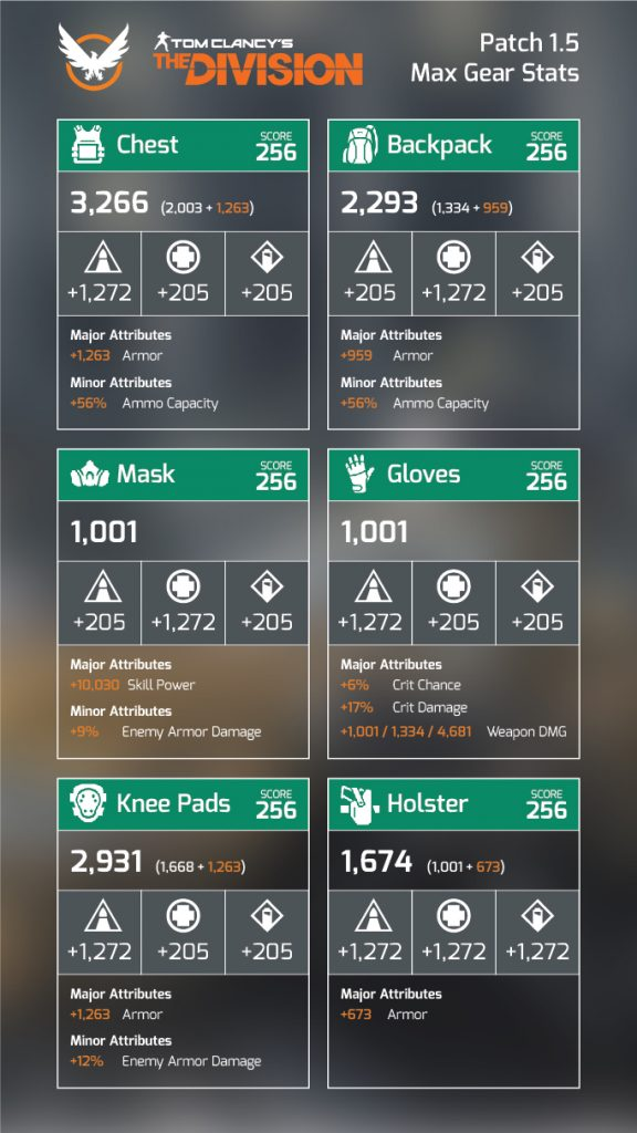divisio-max-gear-stat