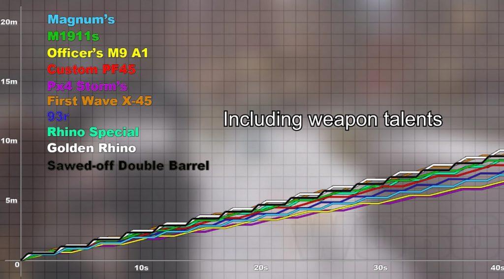division-golden-rhino-stats