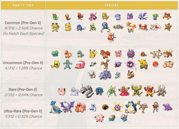 Pokémon GO Seltenheitstabelle