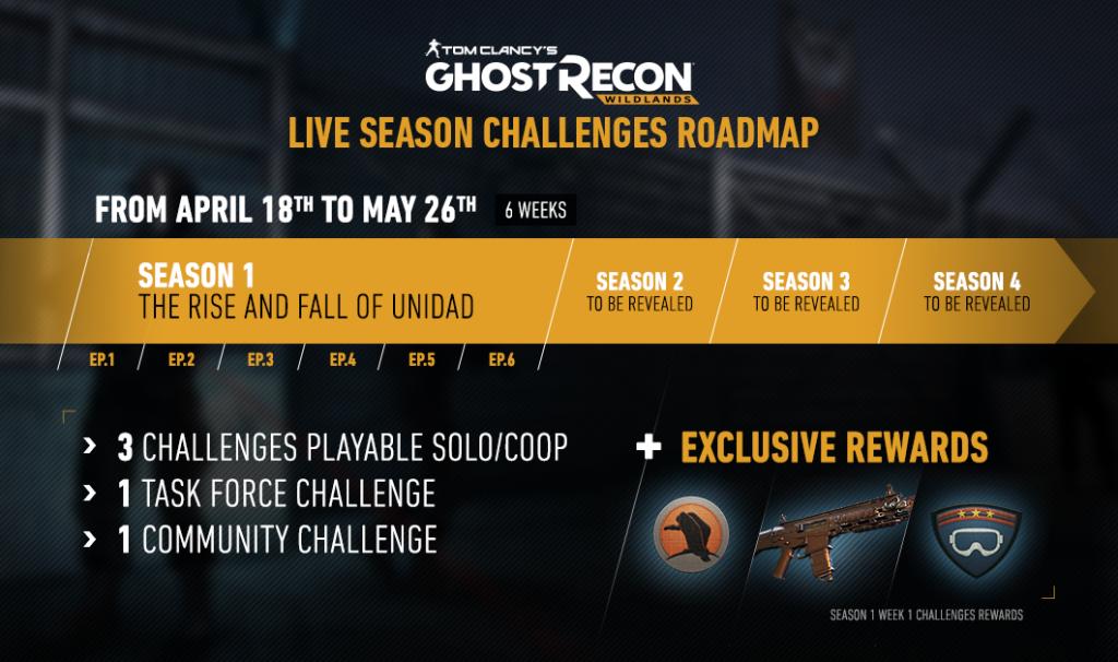 Ghost Recon Wildlands Live Season Roadmap