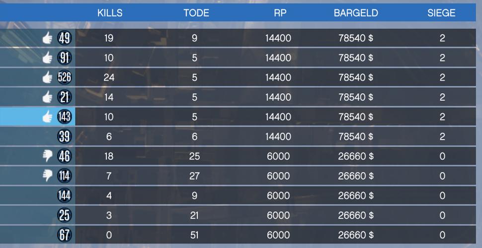 GTA 5 Online Dawn Raid Geld