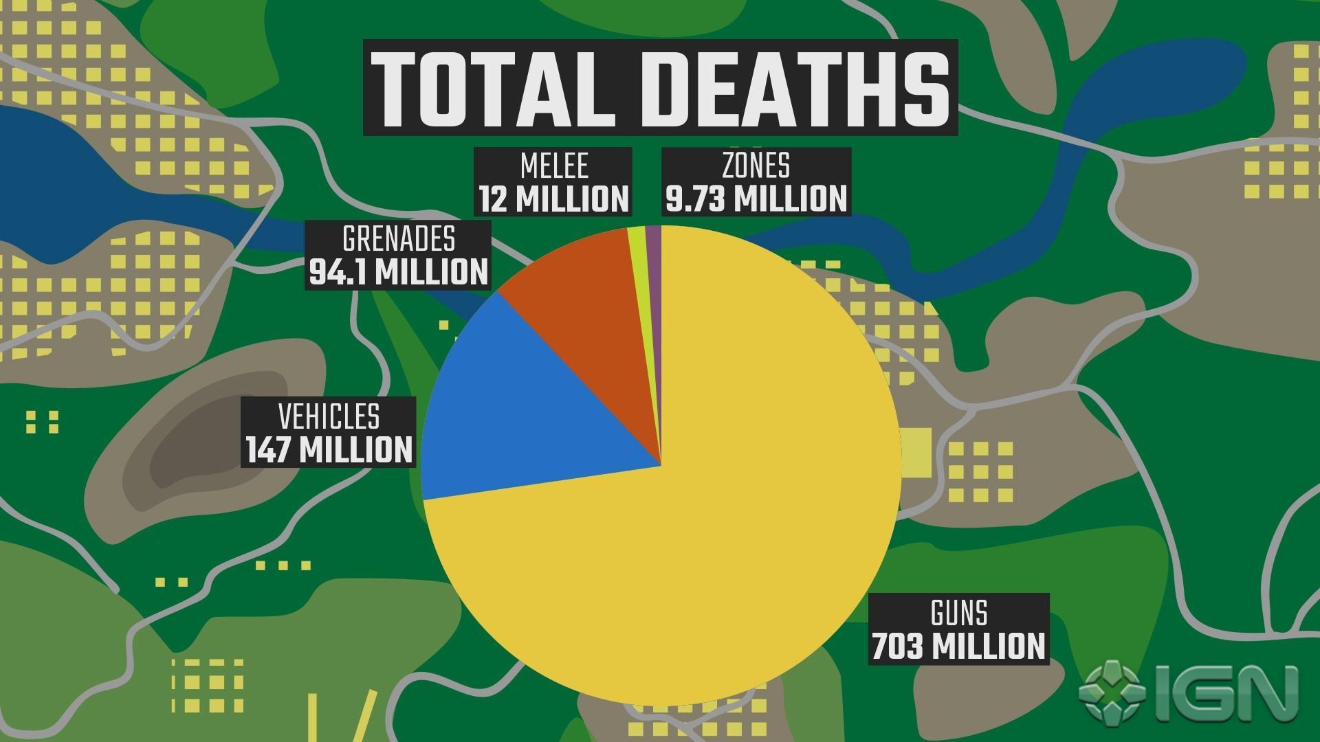 Pubg Statistiken