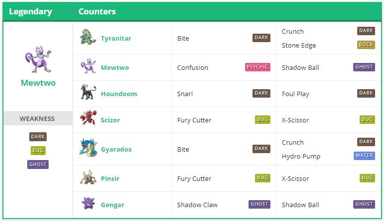 Pokémon GO Mewtu Konter Tabelle