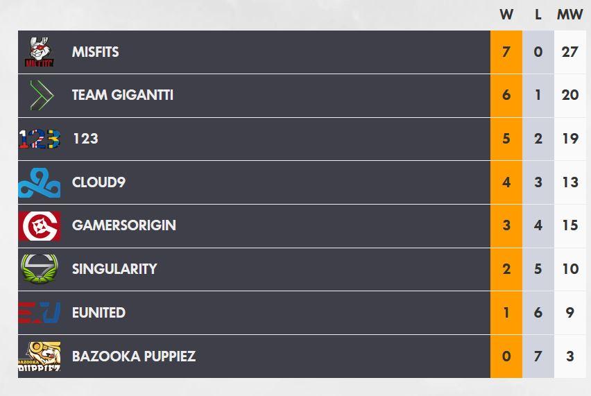 Overwatch Contenders Season 1 Qualifiers results Europe