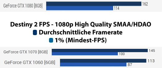 Destiny-2-Mindest-FPS-Benchmark Geforce
