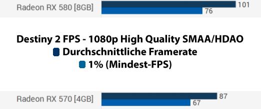 Destiny 2 Mindest-FPS Benchmark