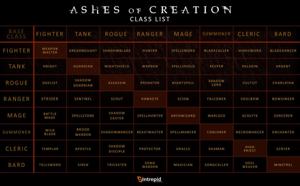 Ashes of Creation Klassen