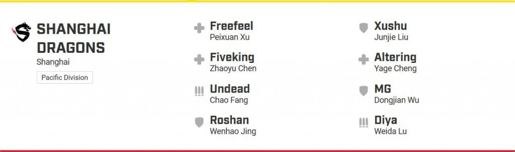 Overwatch League Shanghai Dragons Roster