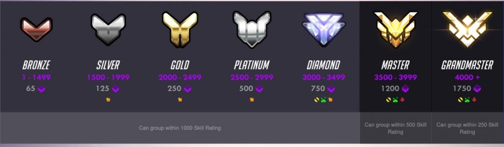 Overwatch Skillrating Ranges