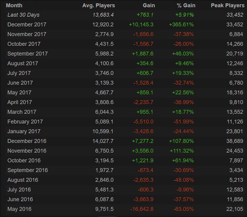 The Division Spielerzahlen 2016 bis 2018