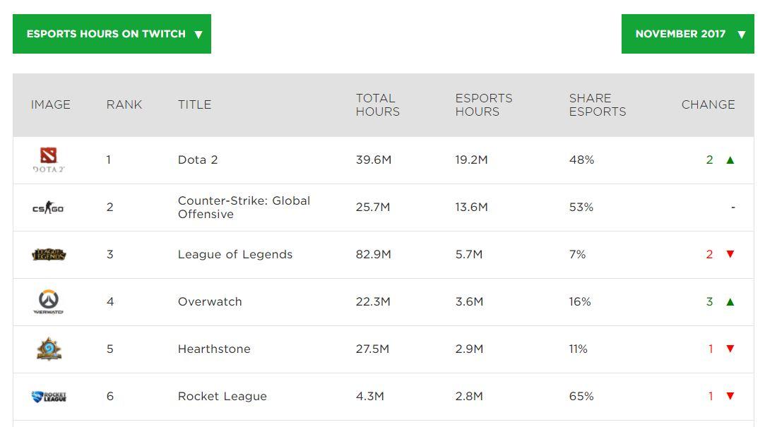 Twitch überträgt Overwatch League