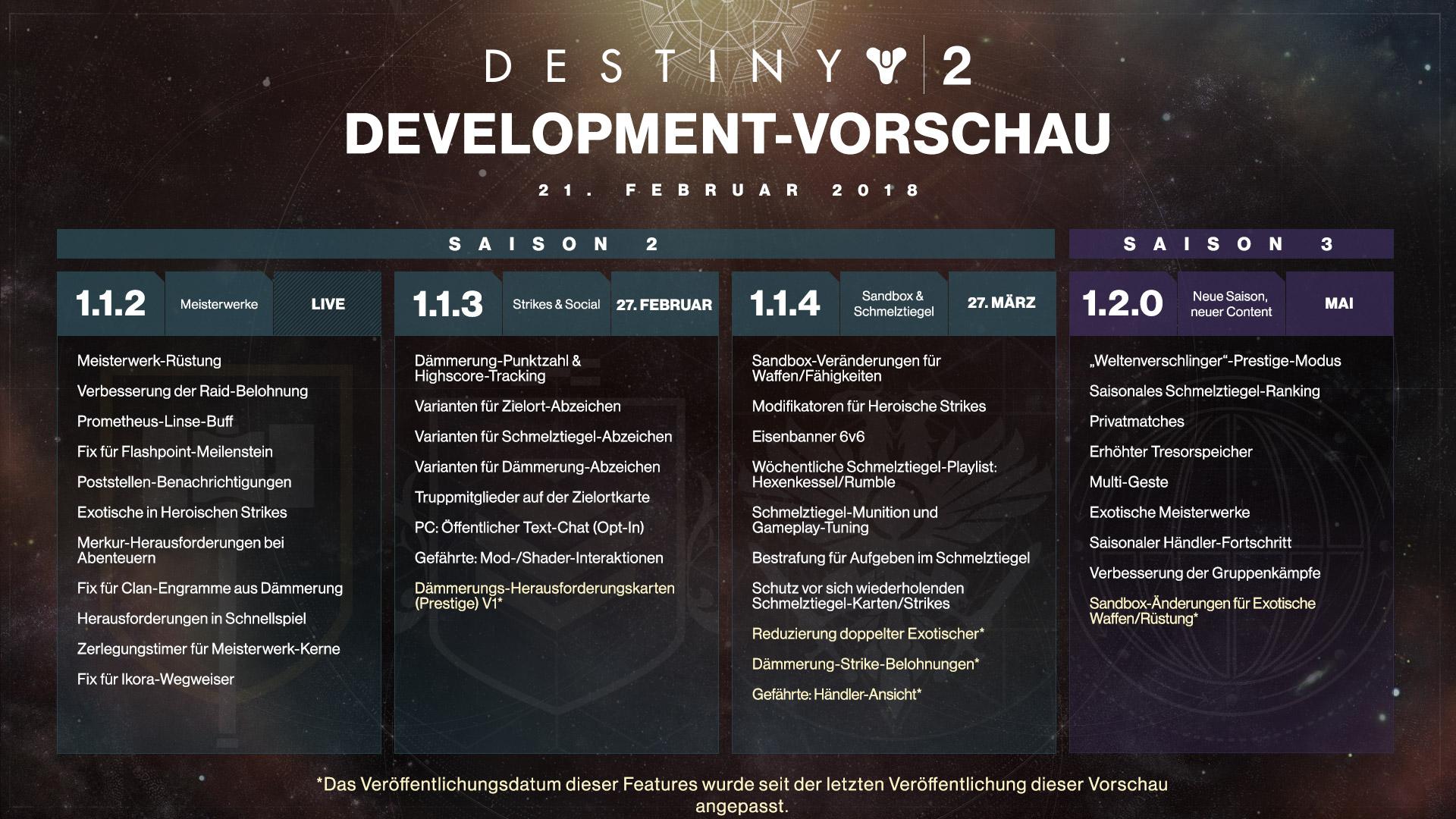 Destiny 2 - Entwicklungsfahrplan geändert