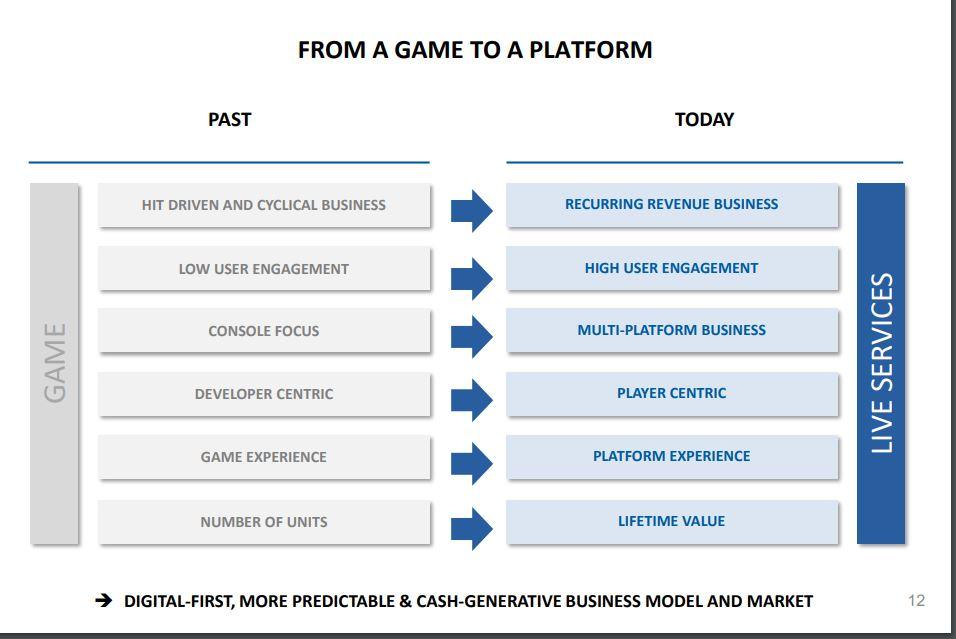Game-Plattform