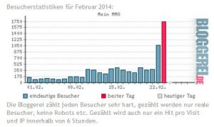 Besucherstatistik im Februar (Mein MMO)
