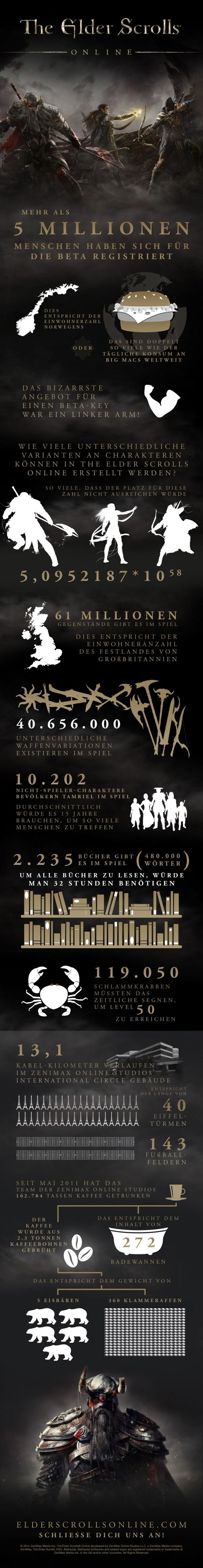 The Elder Scrolls Online Infografik