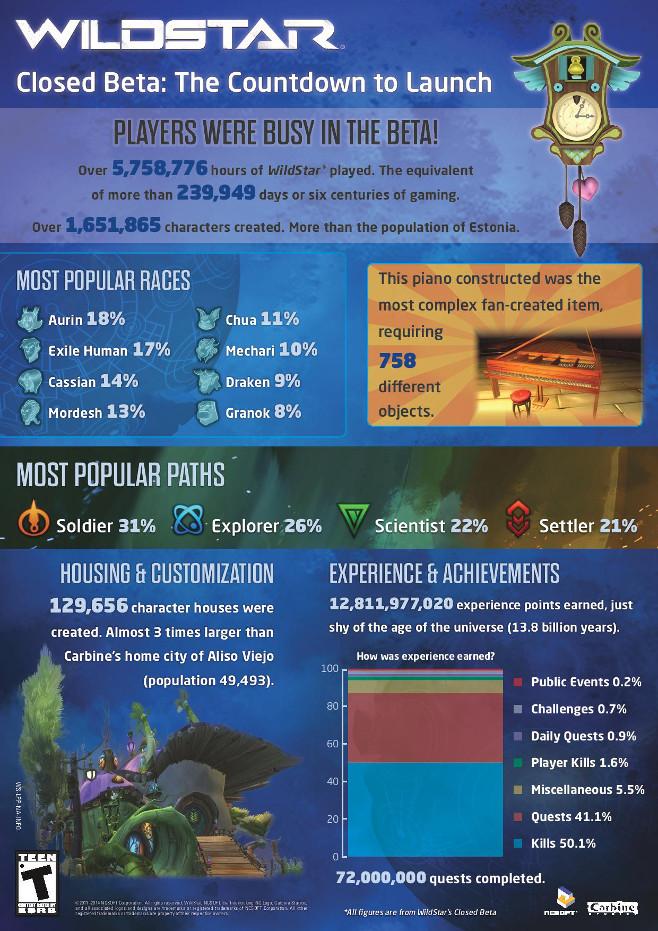 WildStar Infografik