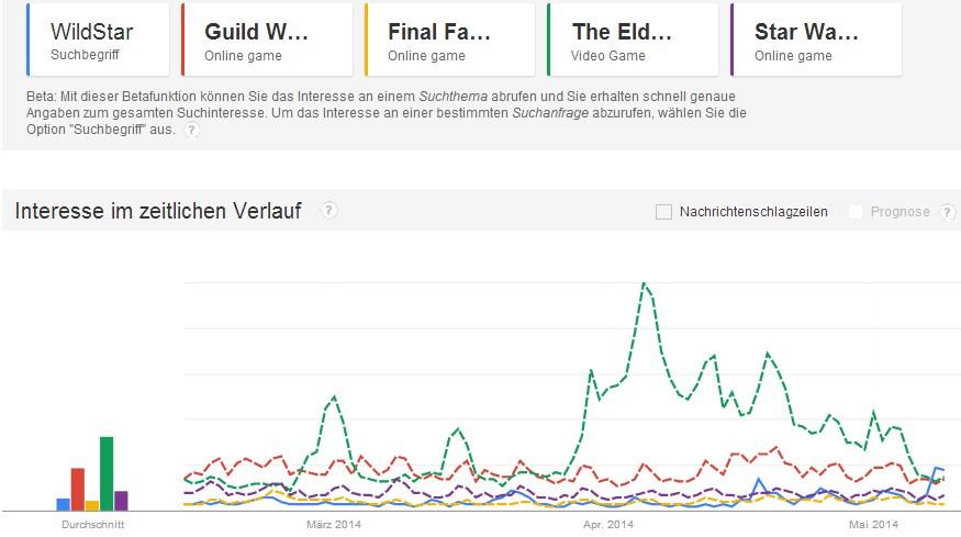 Google Trend MMORPG