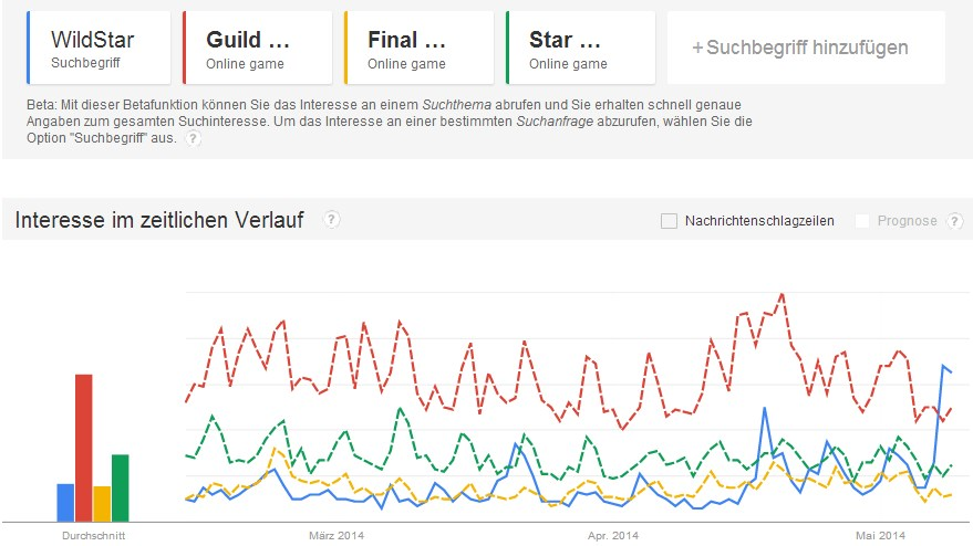 WildStar Google Trend Interesse
