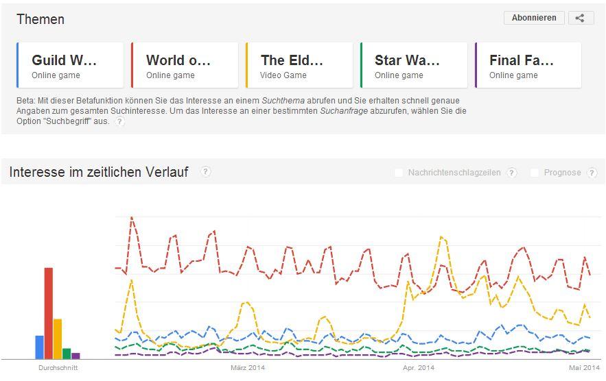 MMORPG Google Trends