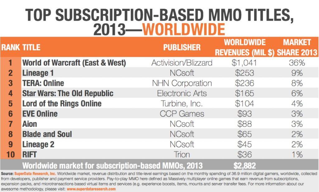 Markanalyse: Top 10 Abo-MMOs nach Umsatz