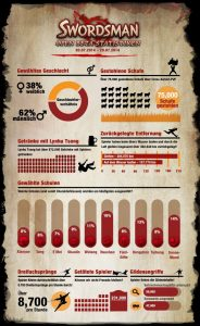 Swordsman Infografik