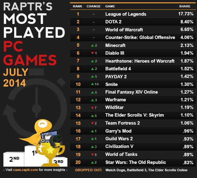 Raptr Gameplayzahlen Juli