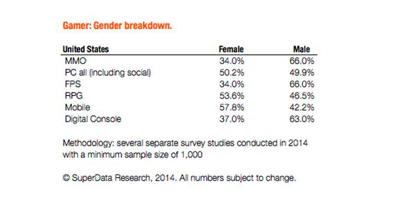SuperDataResearch: Geschlechterverteilung MMOs