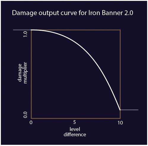Destiny-Ironbanner