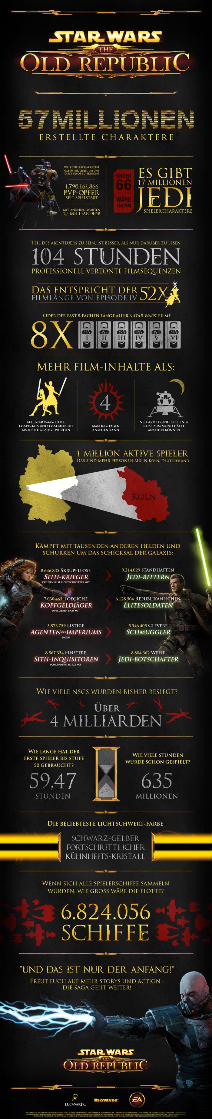 Infografik SWTOR