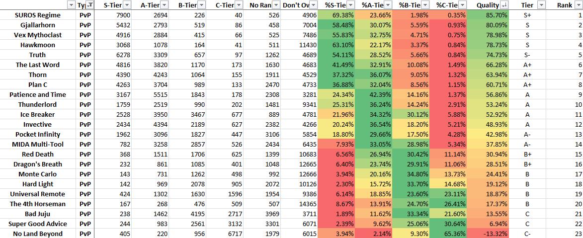 Destiny-Abstimmungs-Ergebnisse