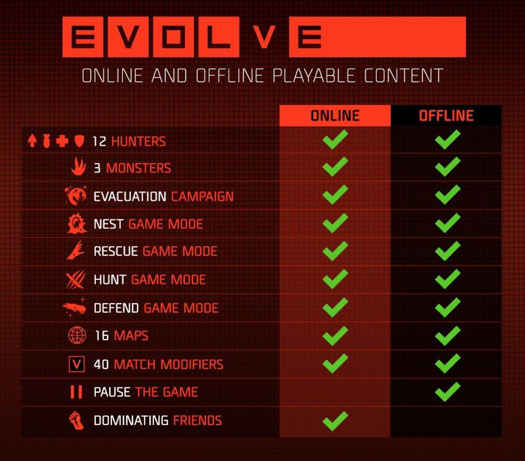 Evolve online_vs_offline