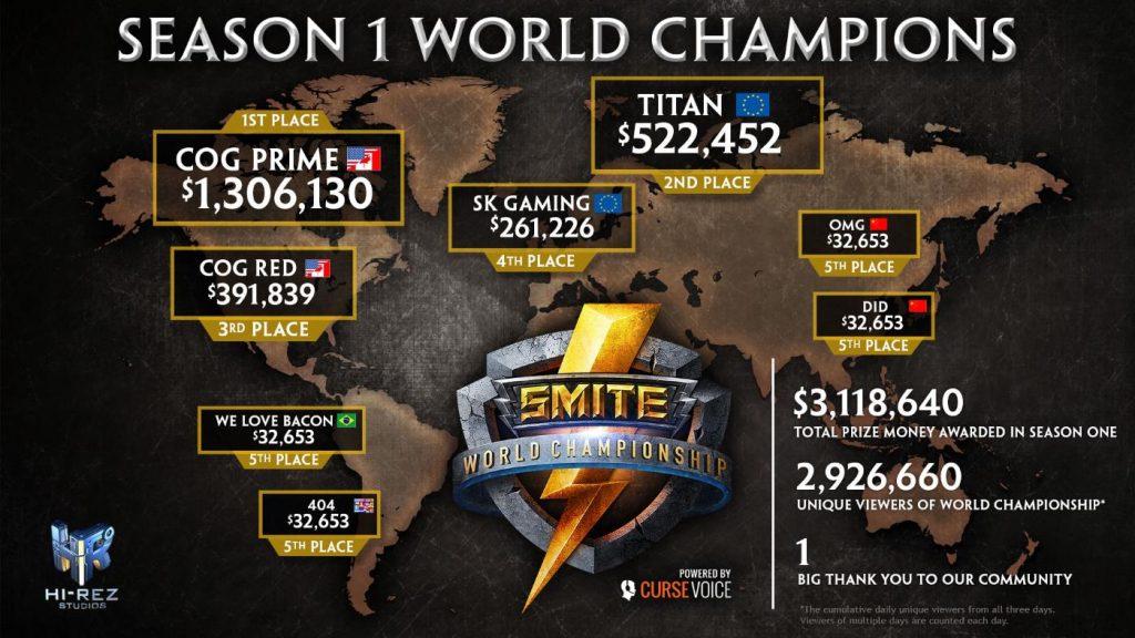 SMITE WM Infografik