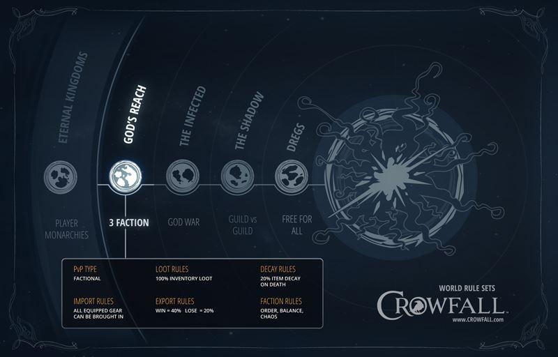 Crowfall Regeln