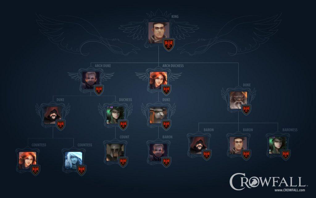 Crowfall_Hierarchy
