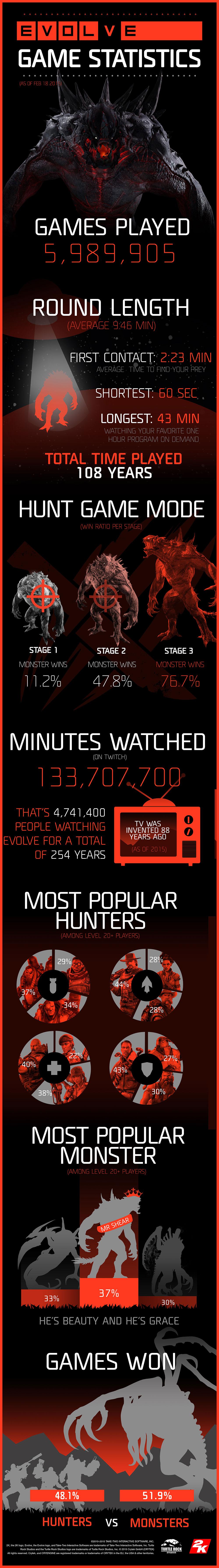 Evolve-Statistiken