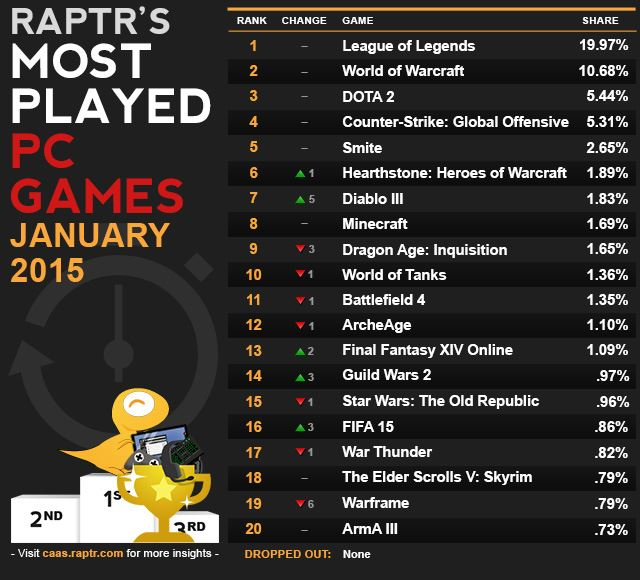 Raptr Trends Januar 2015