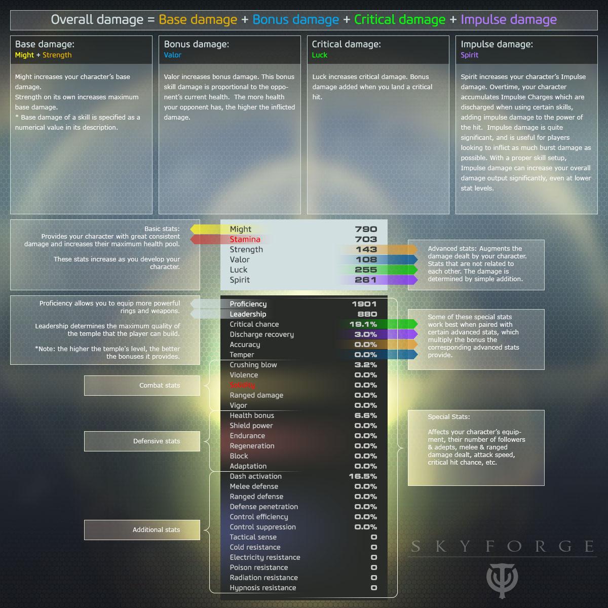 Skyforge-Infografik-Werte