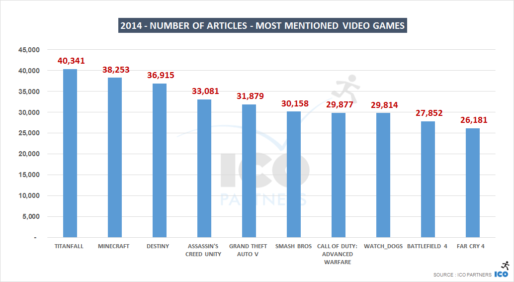 Gamer Statistik