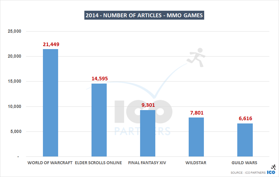 Statistik-MMO-Games