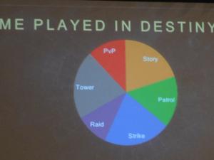 Destiny-Kuchen-Diagramm