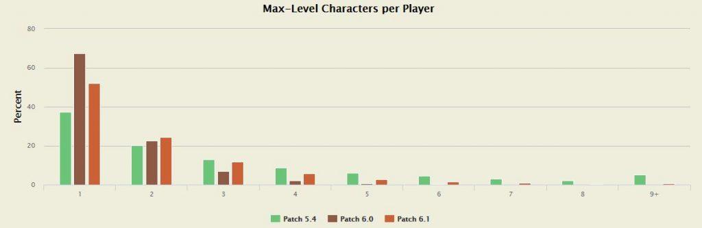 WoW Level 100 Charakter
