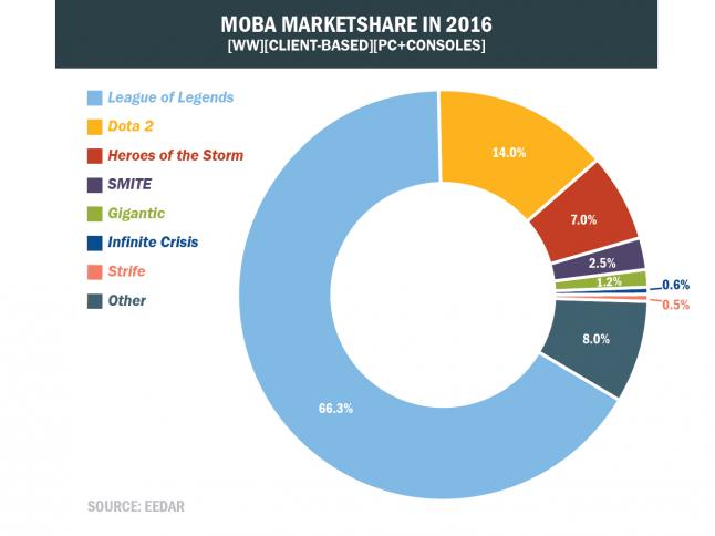 EEDAR-Moba-Markt2016