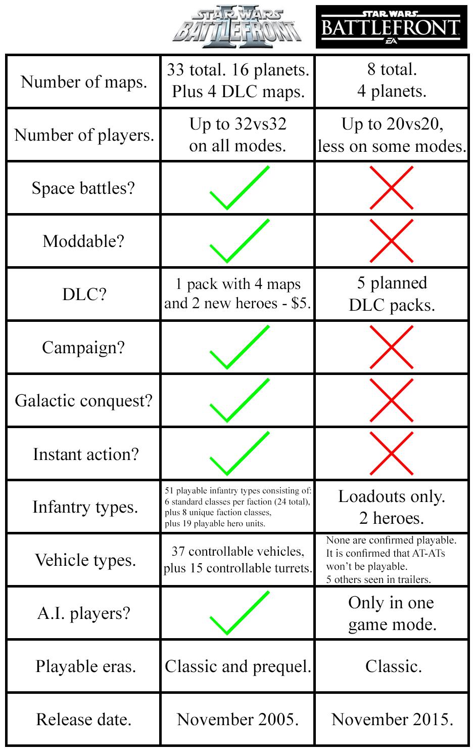 Star-Wars-Batttlefront-Vergleich