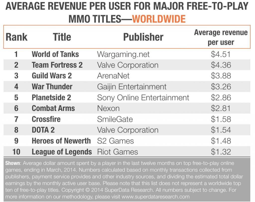 Durchschnittliches Einkommen MMO