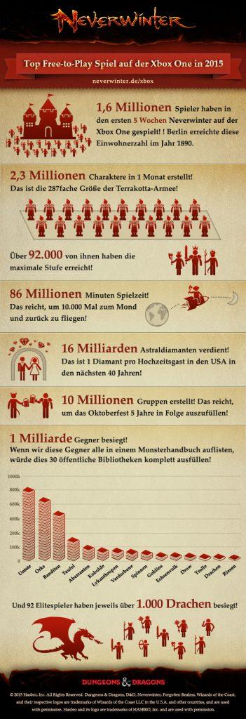 Neverwinter-Infografik
